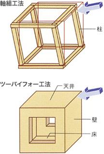 2×4(ツーバイフォー)の特徴 図