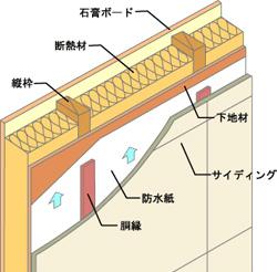 ツーバイフォー工法の特徴
